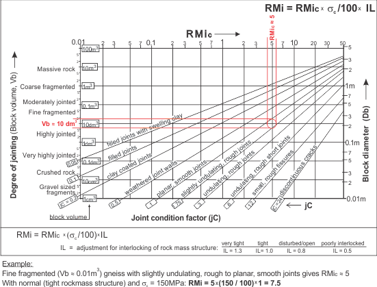 finding RMi graphically